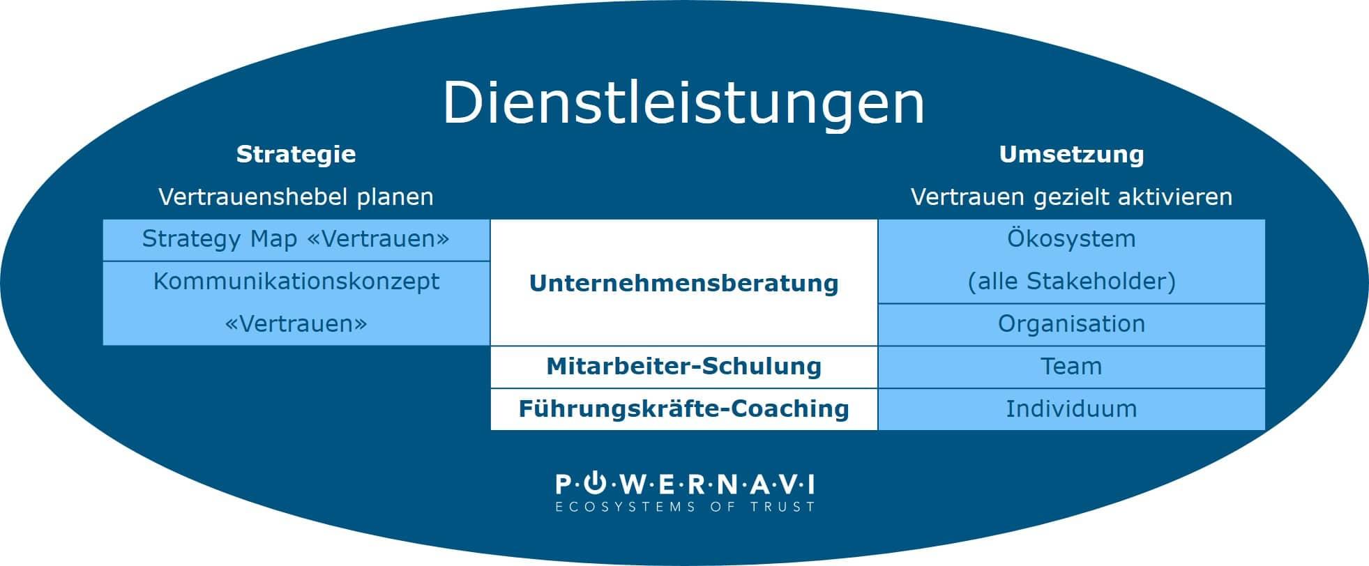 Dienstleistungen powernavi ecosystems of trust