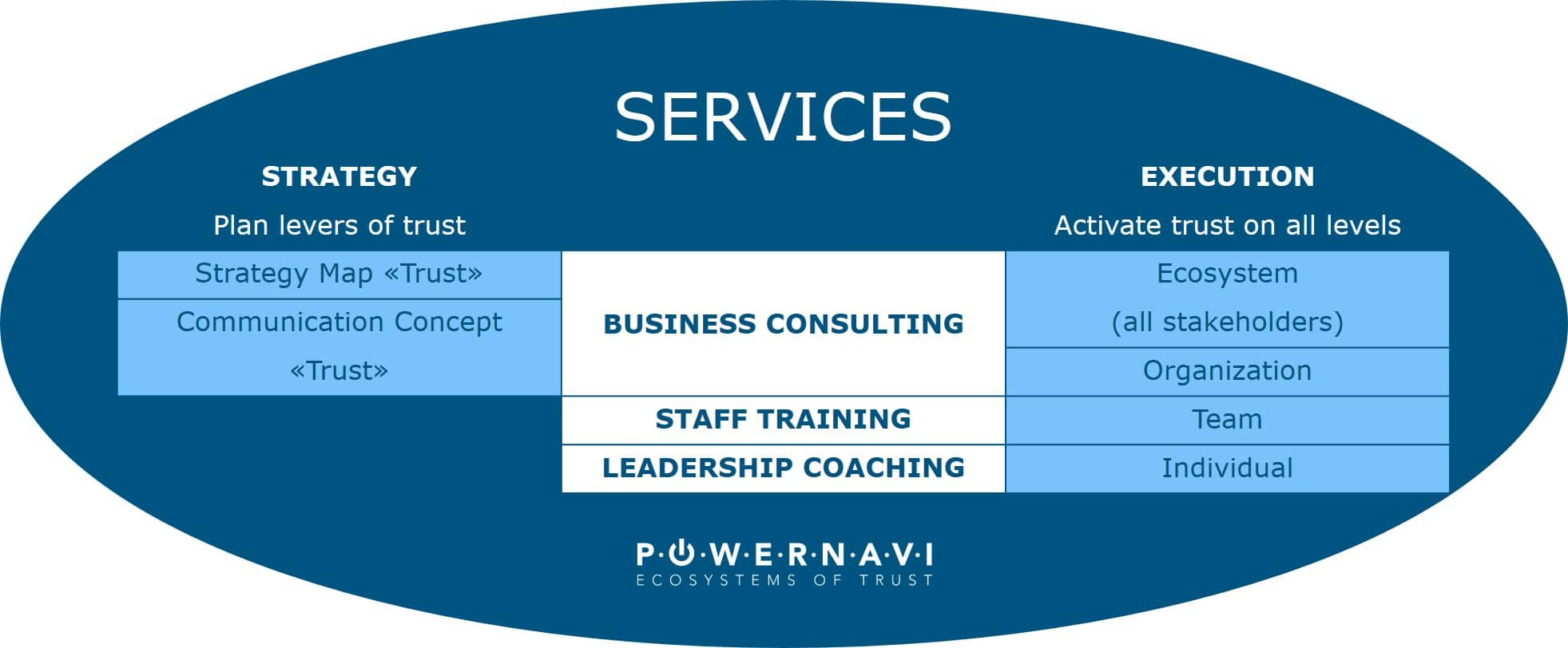 Services powernavi ecosystems of trust