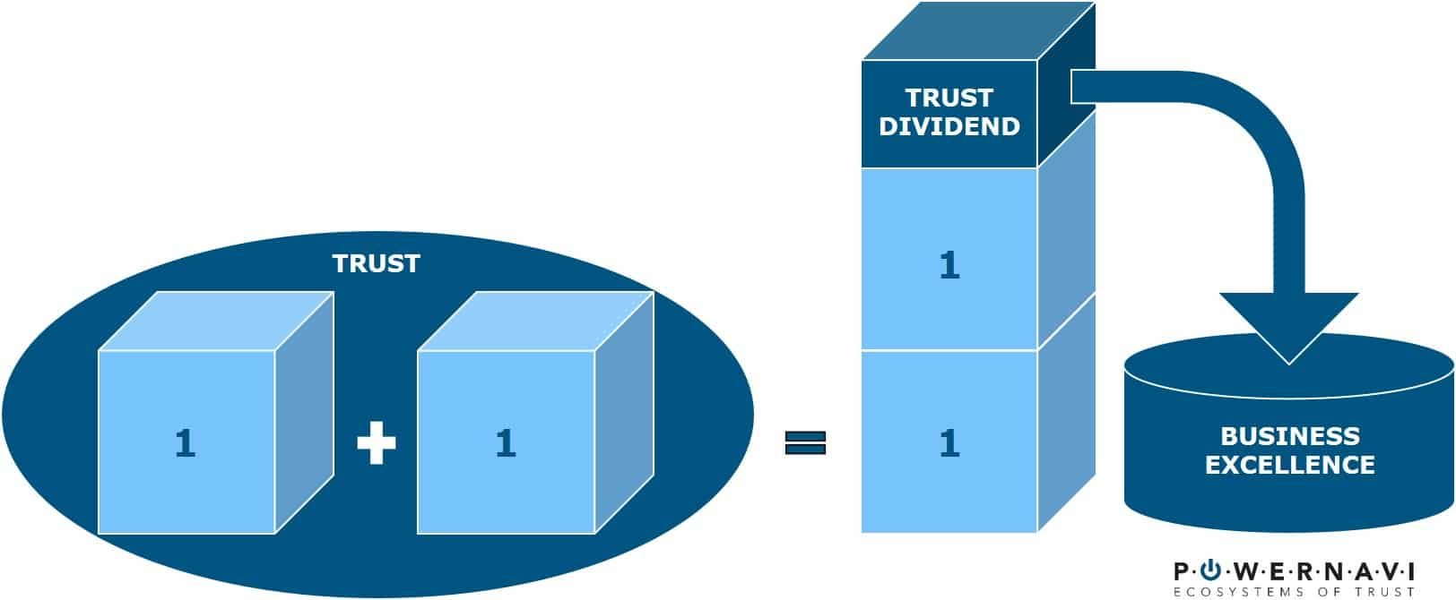 Trust dividend powernavi ecosystems of trust