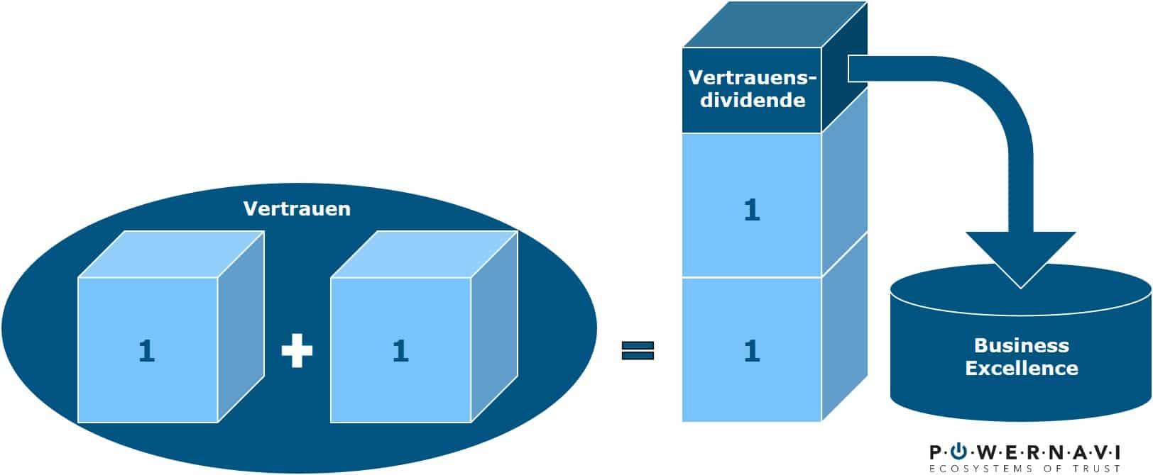Vertrauensdividende powernavi ecosystems of trust