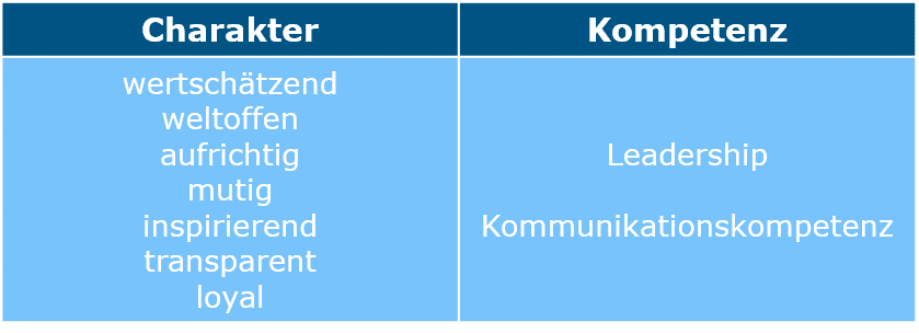 Charakter & Kompetenz