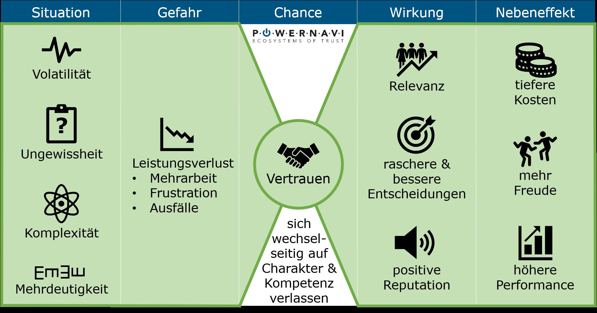 Influencer Vertrauen powernavi.ch