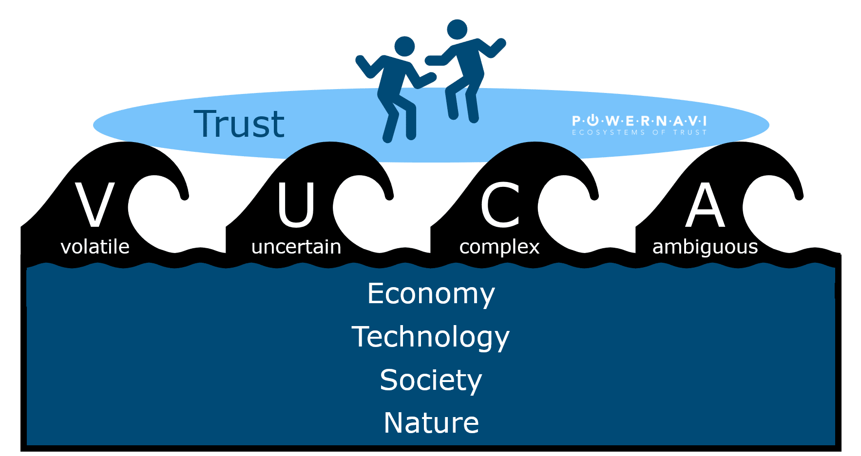 Enjoy riding VUCA Waves @ powernavi ecosystems of trust