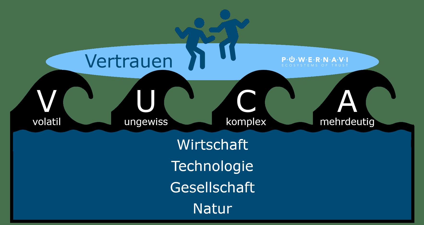 VUCA Wellen Reiten geniessen @ powernavi ecosystems of trust