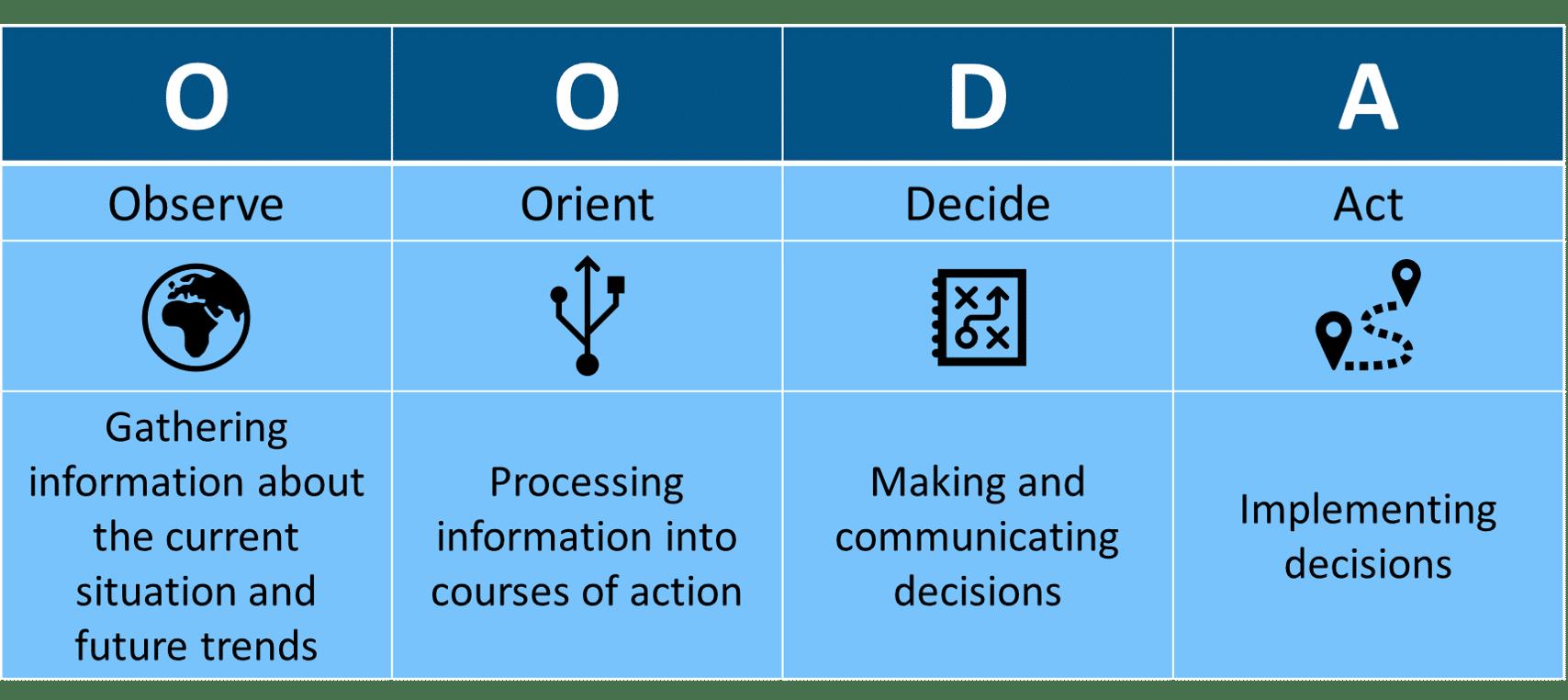 OODA powernavi ecosystems of trust