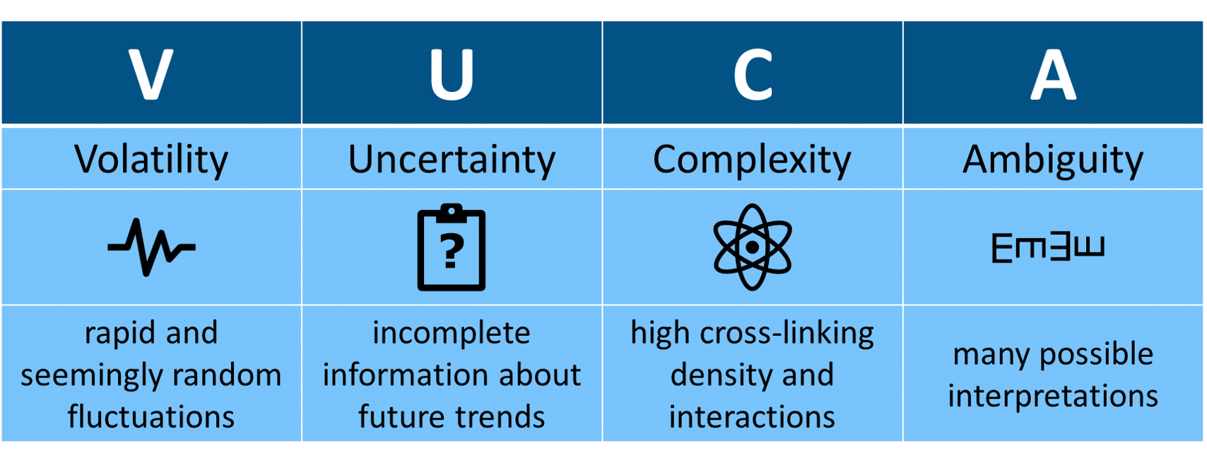 VUCA powernavi ecosystems of trust