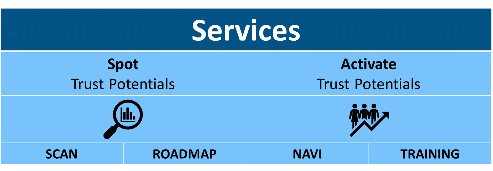 Trust Services powernavi ecosystems of trust