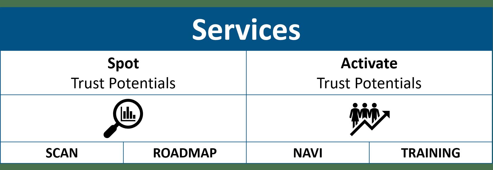 Trust services powernavi